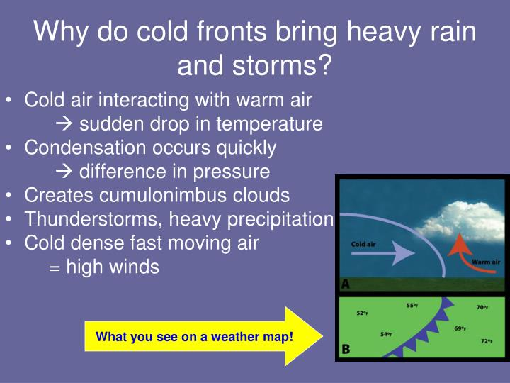 Why do cold fronts bring heavy rain and storms?