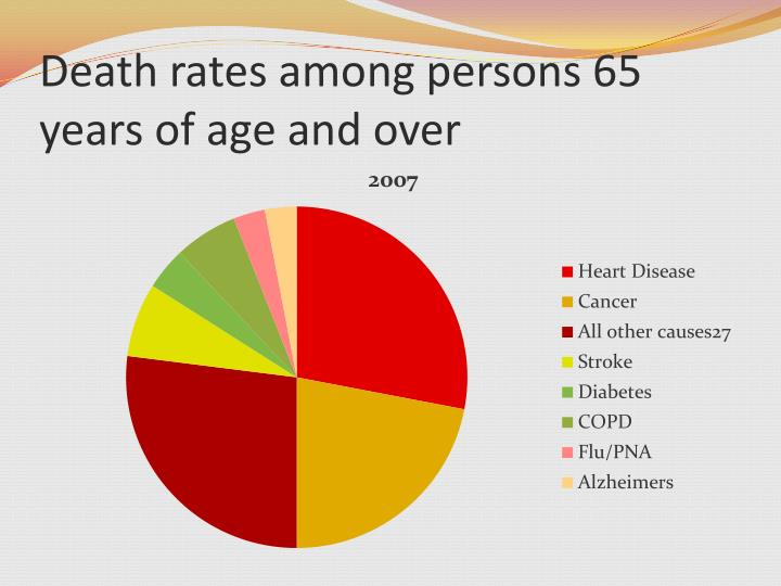 Death rates among persons 65 years of age and over