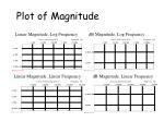 plot of magnitude