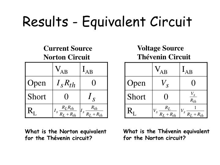 Results - Equivalent Circuit