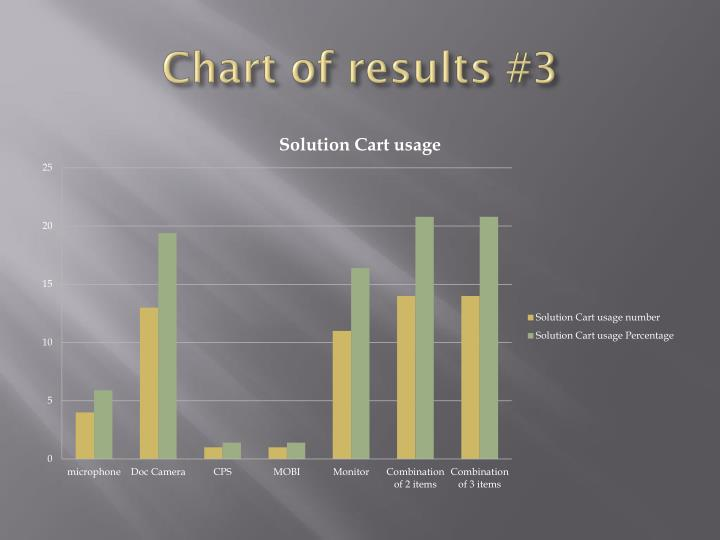 Chart of results #3