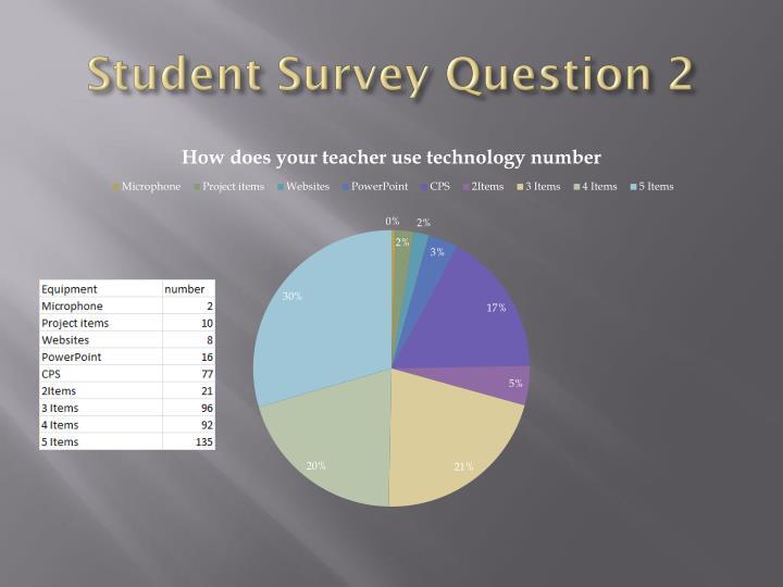 Student Survey Question 2