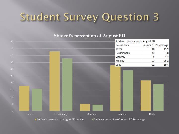 Student Survey Question 3