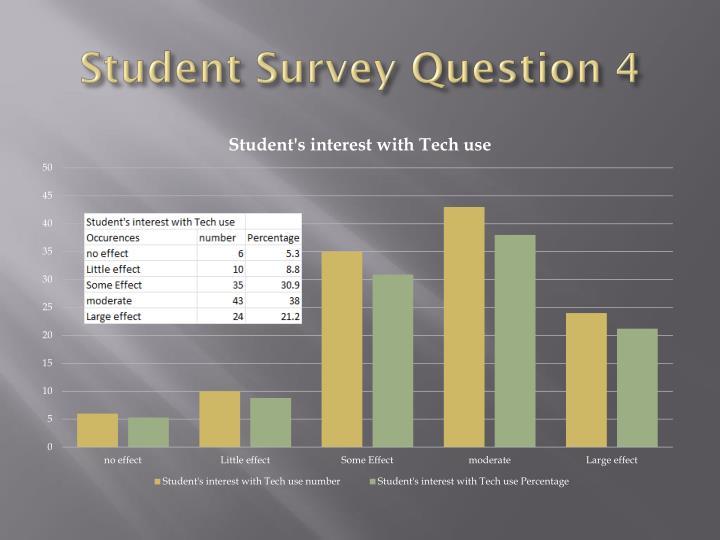Student Survey Question 4