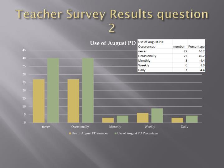 Teacher Survey Results question 2