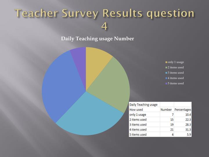Teacher Survey Results question 4