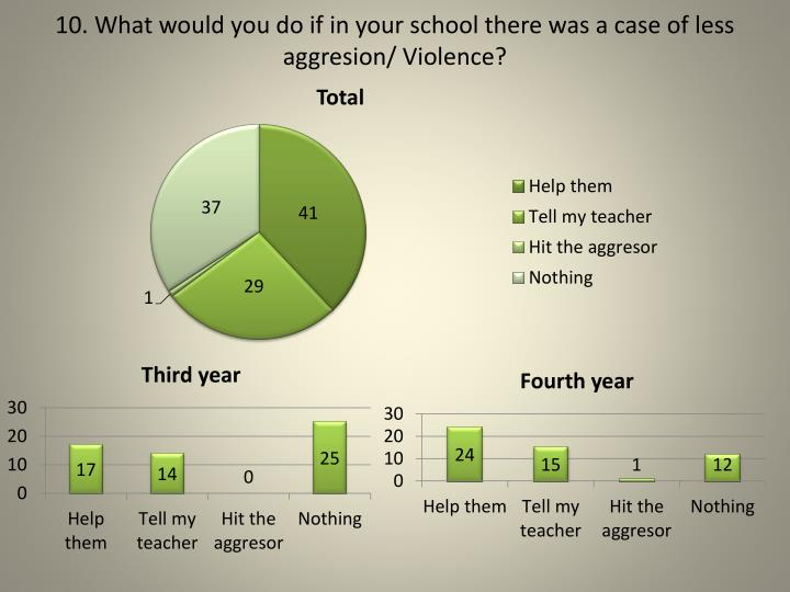 10. What would you do if in your school there was a case of less aggresion/ Violence?