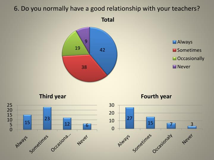 6. Do you normally have a good relationship with your teachers?