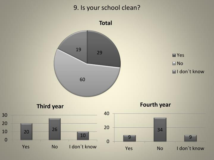 9. Is your school clean?