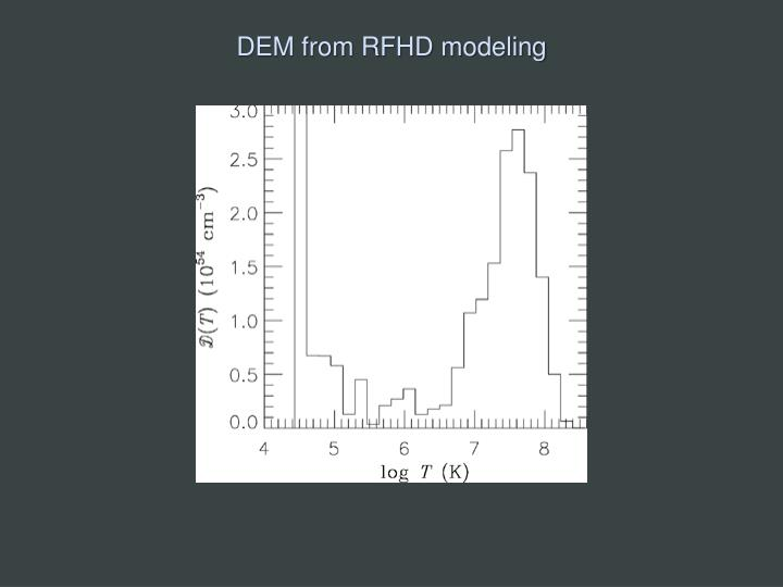 DEM from RFHD modeling