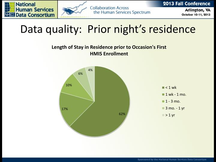 Data quality:  Prior night's residence