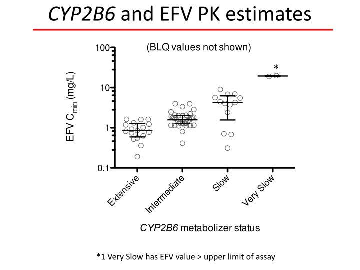 CYP2B6