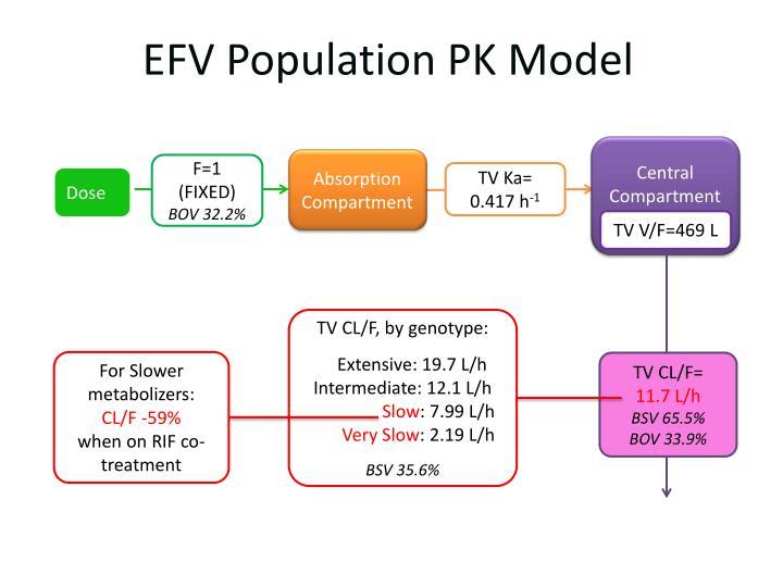 EFV Population PK Model