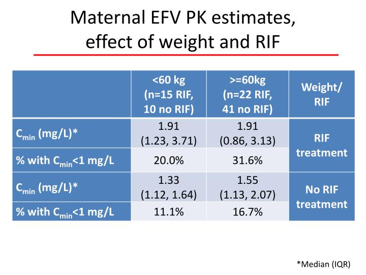 Maternal EFV PK estimates,