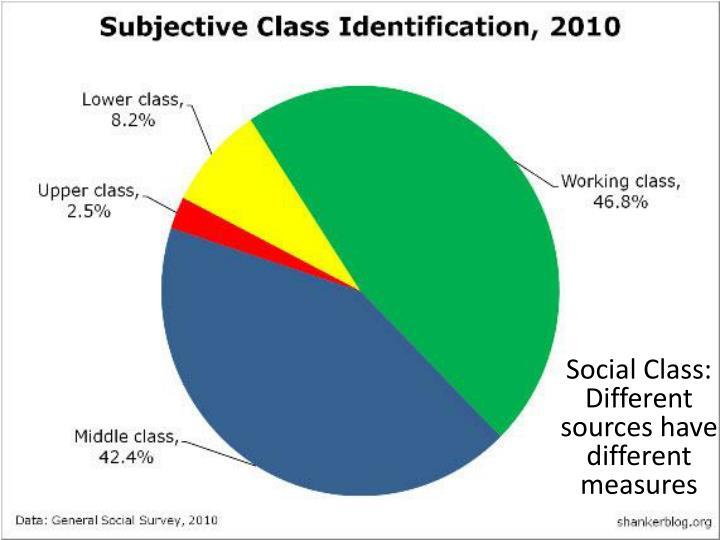 Social Class: Different sources have different measures