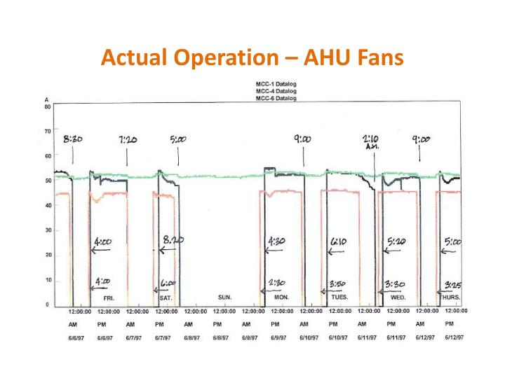 Actual Operation – AHU Fans