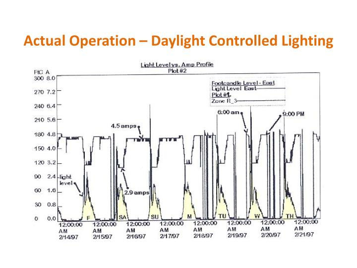 Actual Operation – Daylight Controlled Lighting