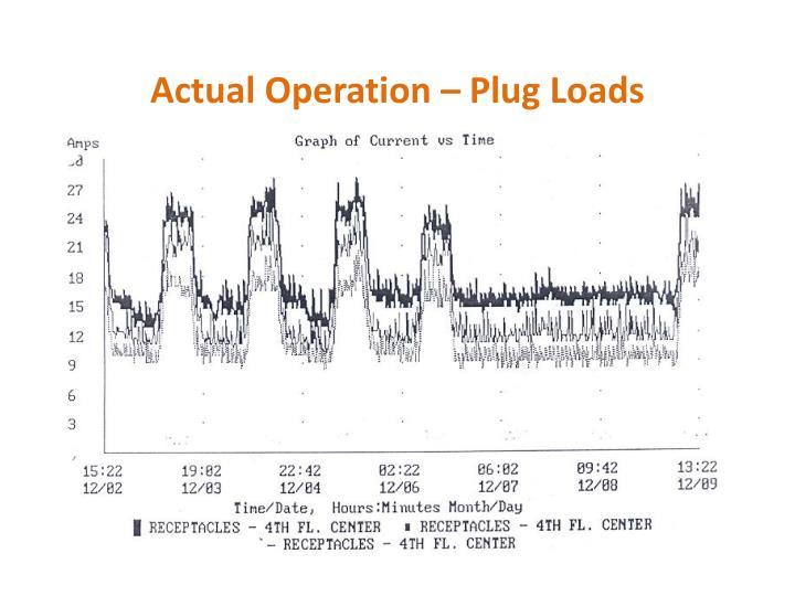 Actual Operation – Plug Loads