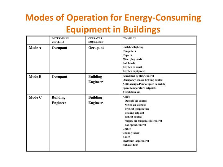 Modes of Operation for Energy-Consuming Equipment in Buildings