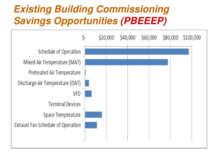 Existing Building Commissioning