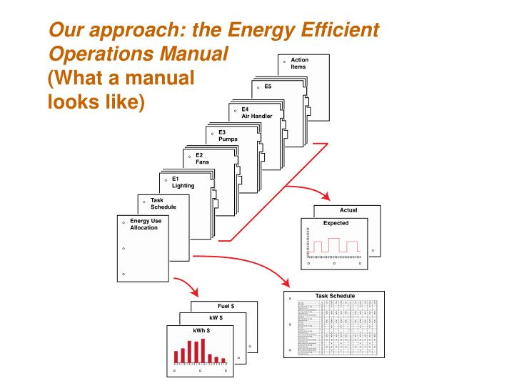 Our approach: the Energy Efficient Operations