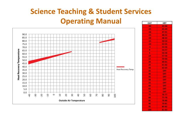 Science Teaching & Student Services