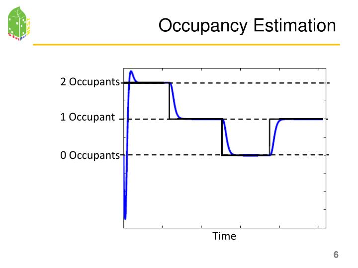 Occupancy Estimation