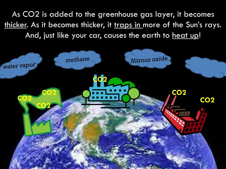 As CO2 is added to the greenhouse gas layer, it becomes