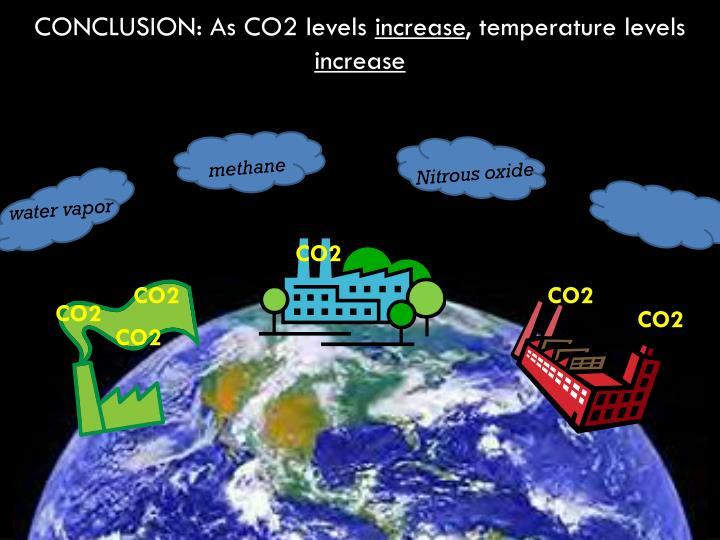 CONCLUSION: As CO2 levels