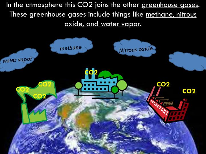 In the atmosphere this CO2 joins the other