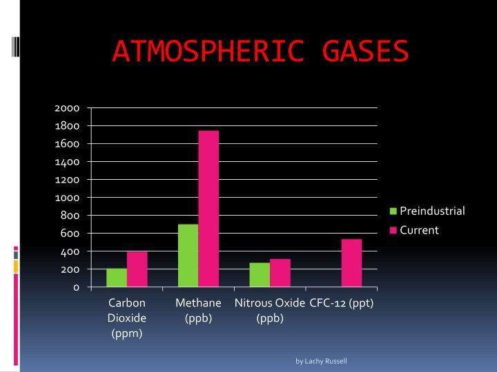 ATMOSPHERIC GASES