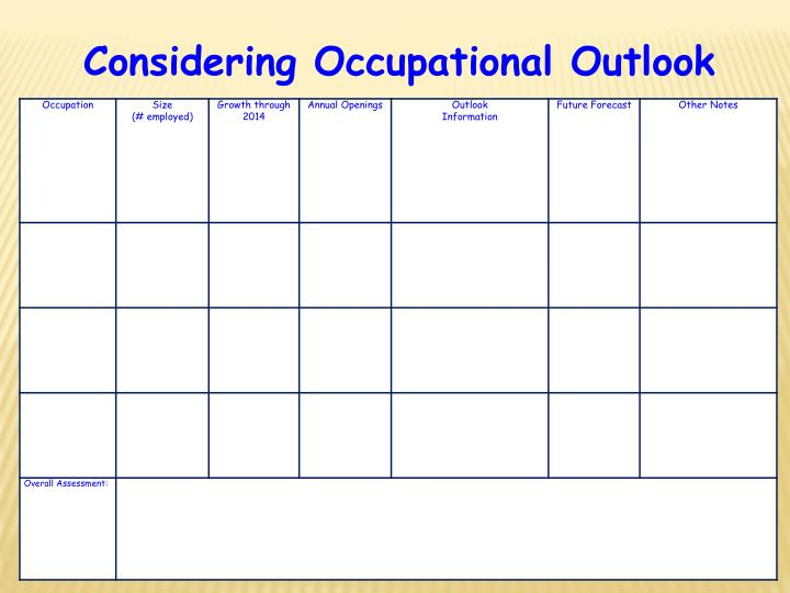 Considering Occupational Outlook