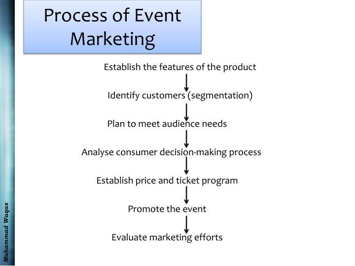 Process of Event Marketing