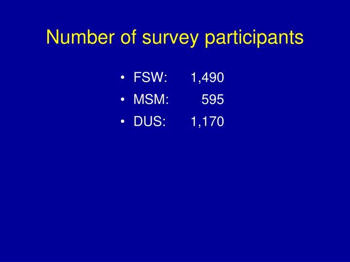 Number of survey participants