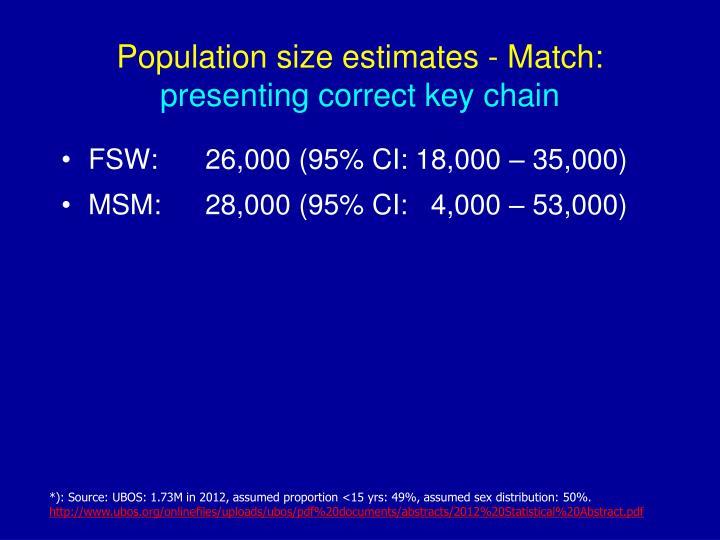 Population size estimates