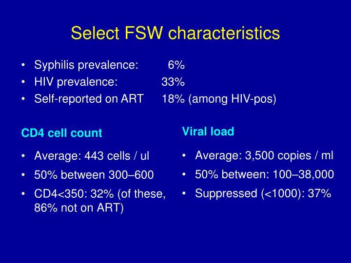 Select FSW characteristics