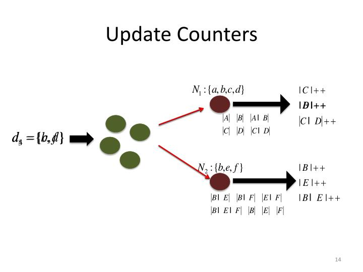 Update Counters