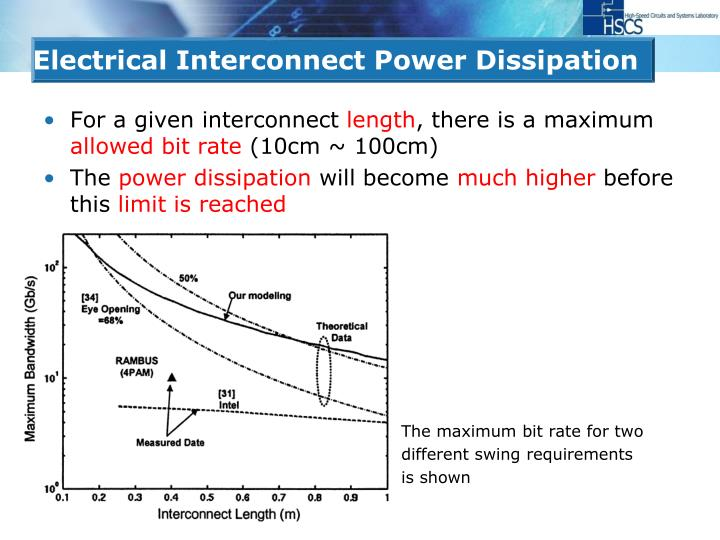 Electrical Interconnect Power Dissipation
