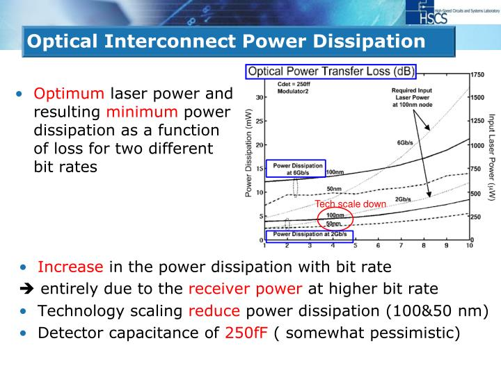 Optical Interconnect Power Dissipation