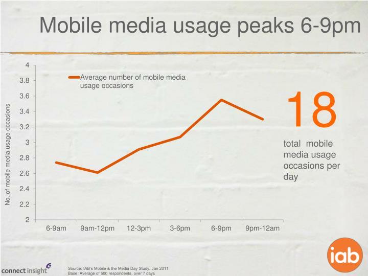 Mobile media usage peaks 6-9pm