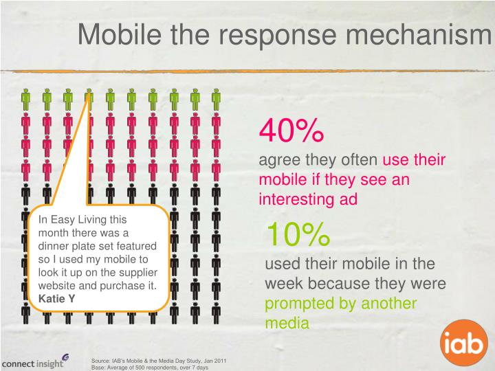 Mobile the response mechanism