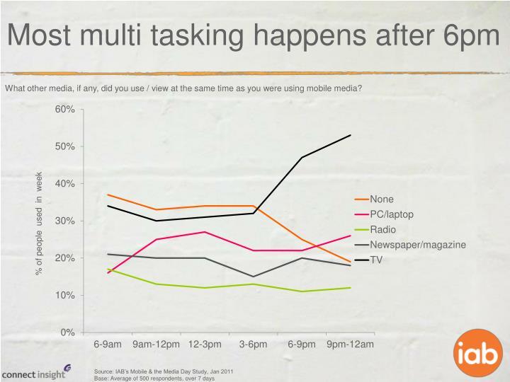 Most multi tasking happens after 6pm