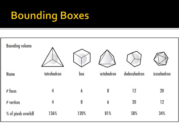 Bounding Boxes
