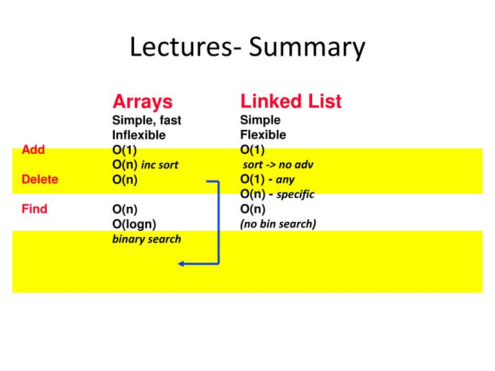 Lectures-