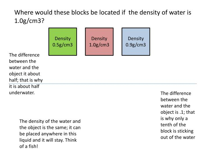 Where would these blocks be located if  the density of water is 1.0g/cm3?
