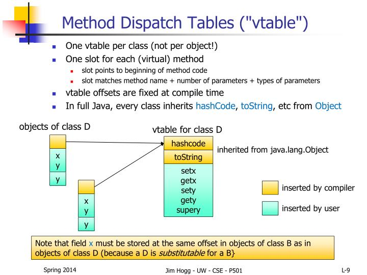 Method Dispatch Tables (""