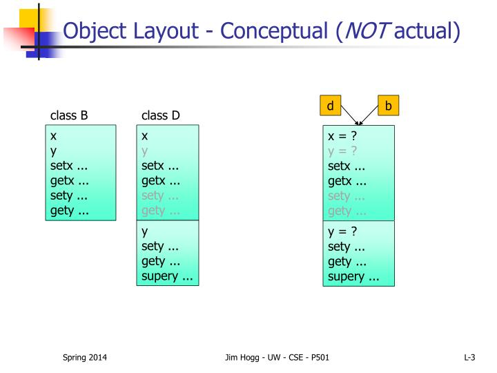 Object layout conceptual not actual