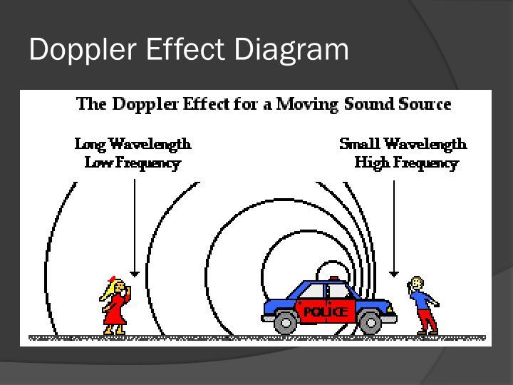 Doppler Effect Diagram