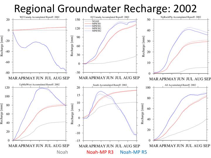 Regional Groundwater Recharge: 2002