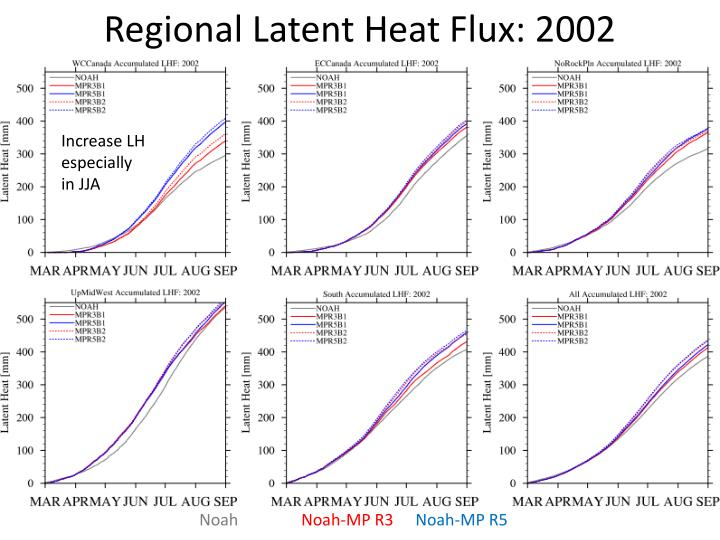 Regional Latent Heat Flux: 2002